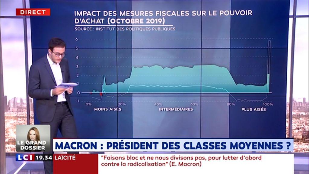 Emmanuel Macron : président des classes moyennes ?