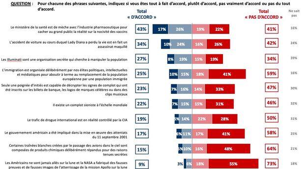 "Un Français sur quatre pense que les Illuminati ""manipulent la population"""