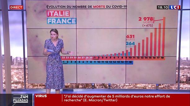 Coronavirus : 475 morts en 24 heures en Italie !